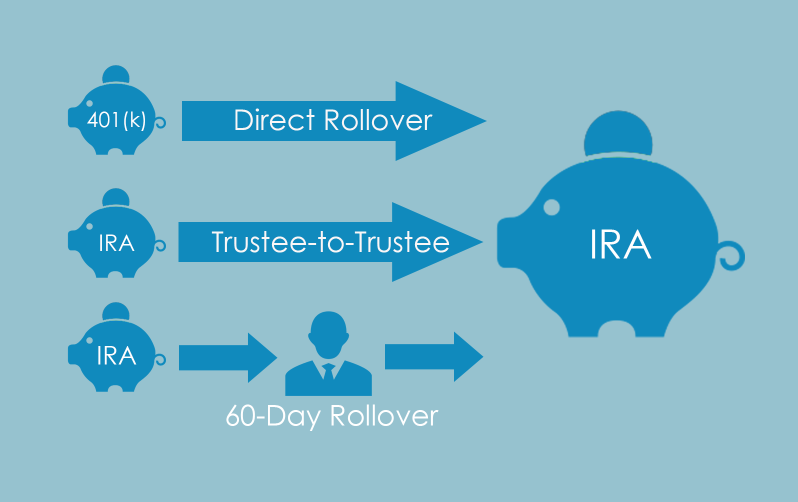 Self Directed Ira Fidelity >> How To Transfer Or Rollover Funds To Your Ira Self Directed Ira
